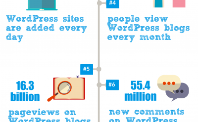 10 Amazing WordPress facts you didn't know in 2015: Infographic